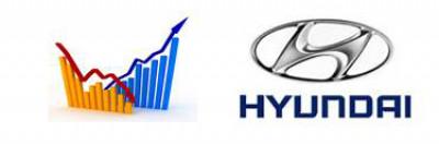 Hyundai Motor: Sales Drop in August 2011 | CarTrade.com