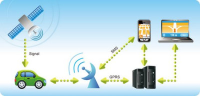 Comprehensive Vehicle Tracking