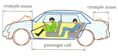 crumple zones in small cars cartrade blog. Black Bedroom Furniture Sets. Home Design Ideas