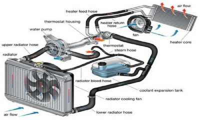 How Car Cooling System Works 1298 on saab 9 3 electric diagram