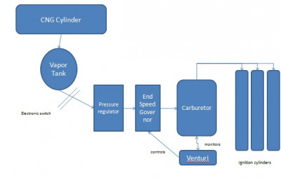 Schematic Cng Kit Fitment  sc 1 st  CarTrade : cng kit wiring diagram - yogabreezes.com