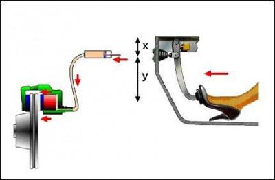 Brake Systems in Cars   CarTradeBlog