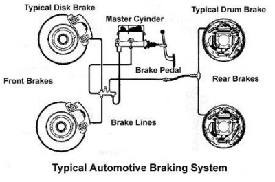 AUTOMOTIVE BRAKE SYSTEMS EBOOK DOWNLOAD