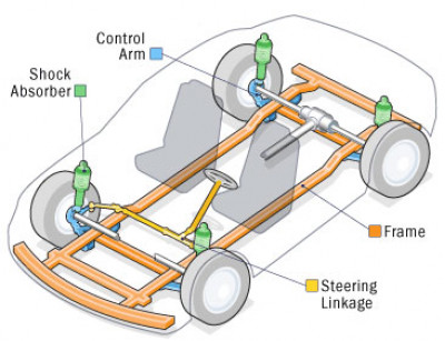 Car Suspension - Ins and Outs | CarTrade Blog