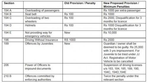 Traffic violators beware - Lok Sabha passes Motor Vehicle Bill | CarTrade.com