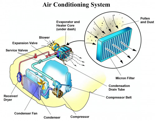 car air conditioning system. car air conditioning system n