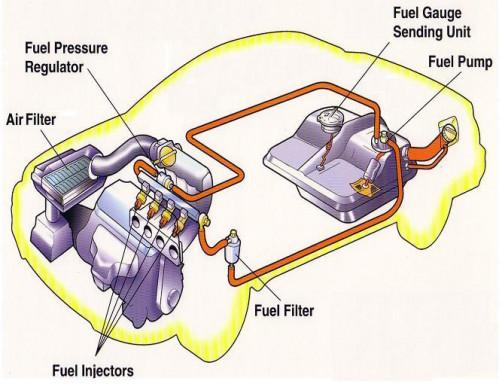 how fuel injection system works cartrade blog. Black Bedroom Furniture Sets. Home Design Ideas