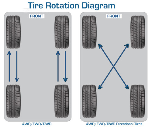 How To Rotate Tires >> How To Rotate Car Tires Correctly Cartrade Blog