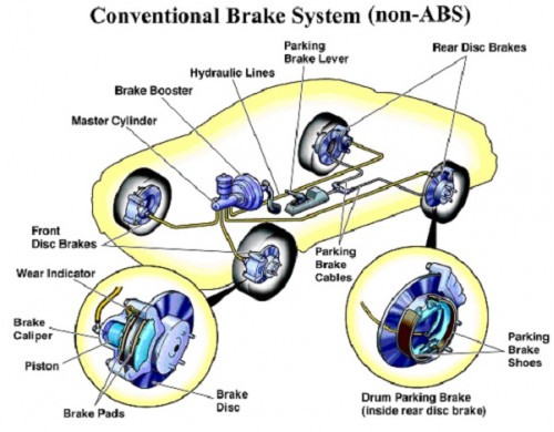 How Your Car Brakes Work