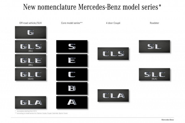 Mercedes-Benz announces new nomenclatures for SUVs | CarTrade.com