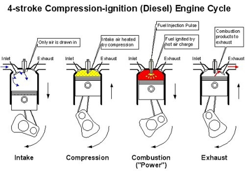4 strokes in diesel engine courtesy exploroz