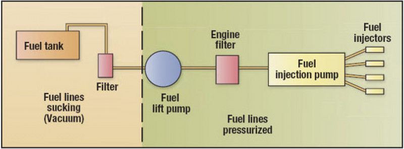 Fuel Supply System courtesy madmariner
