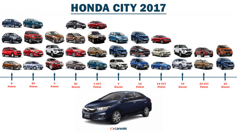 2017 Honda City: What is else can you buy for a similar price range