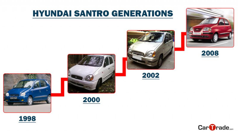 Hyundai Santro - Its success story in India