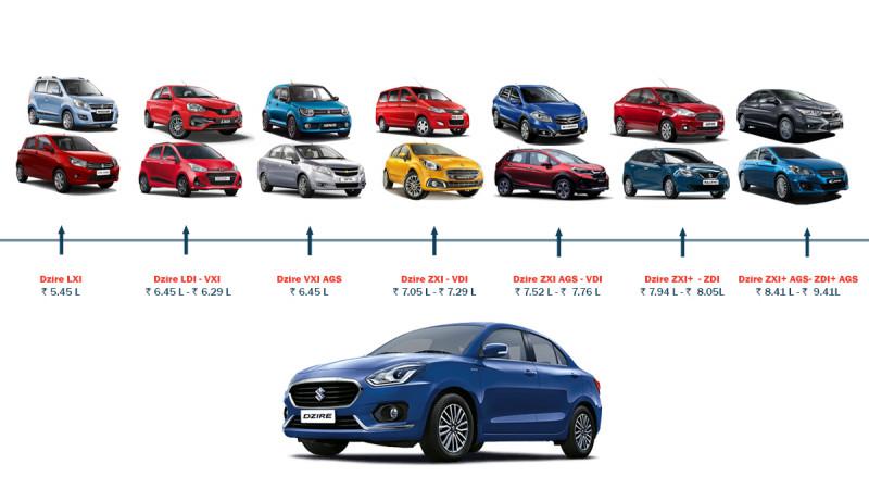 New Maruti Suzuki Dzire: What else can you buy?