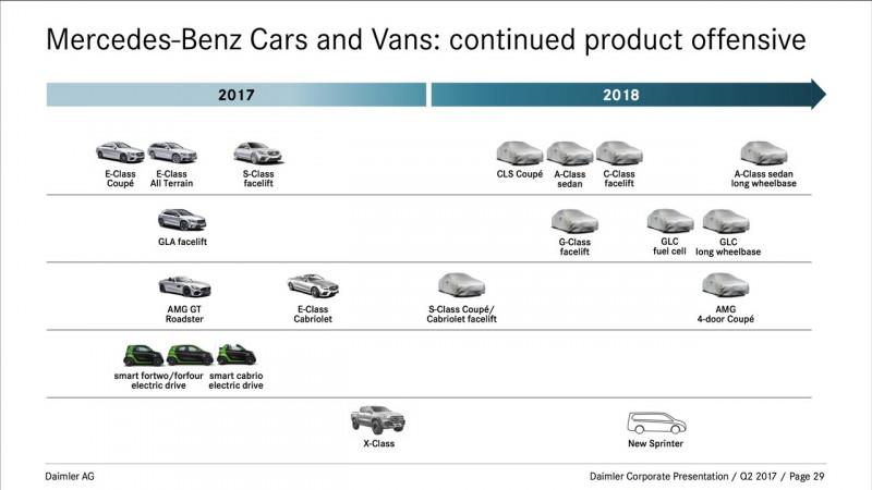 Mercedes-Benz 2018 model onslaught revealed