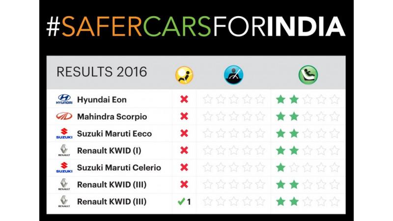 Global NCAP Test: Five Indian cars score zero stars