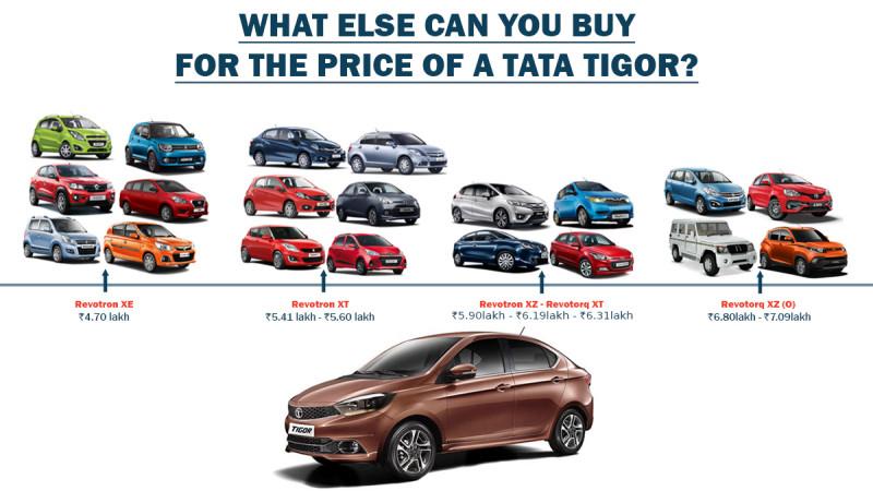 Tata Tigor: What else can you buy?