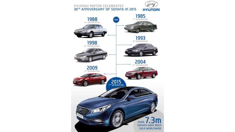 Hyundai Sonata celebrates 30th anniversary, 7.3 Million units sold